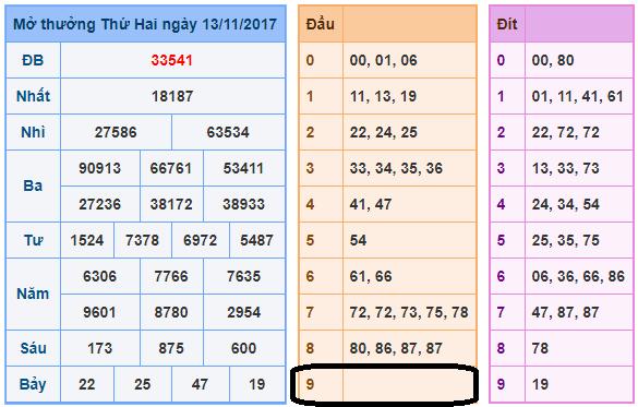 Phân tích tổng hợp dự đoán xổ số miền bắc ngày 14/11