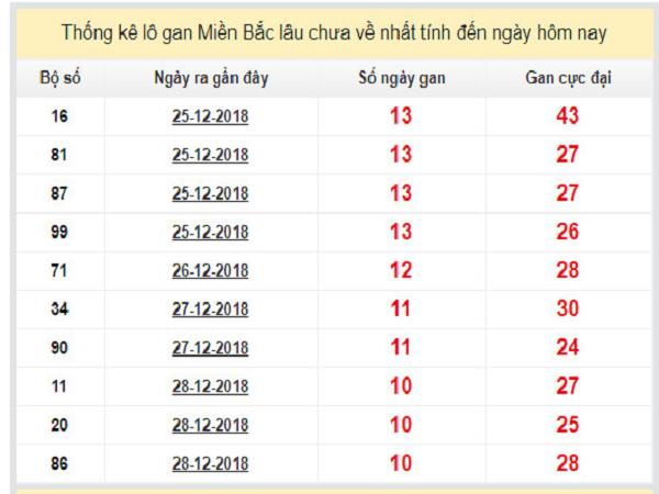 Dự đoán kết quả xổ số miền bắc ngày 08/01 nhanh chóng