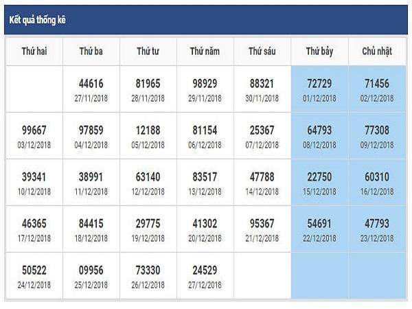 Nhận định lô tô cầu dự đoán xsmb ngày 22/01 chuẩn xác