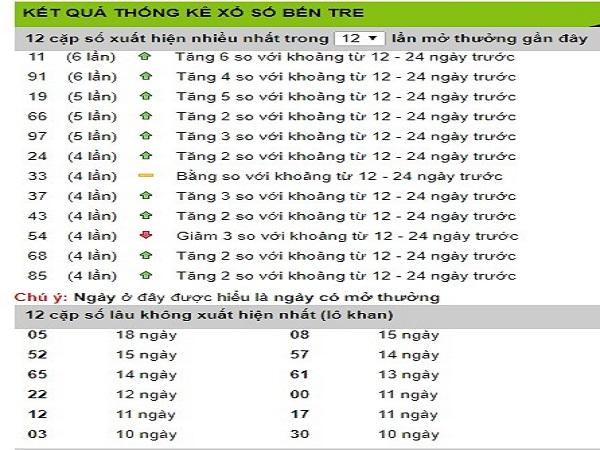Bảng thống kê phân tích KQXSMN ngày 26/07