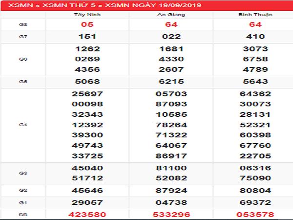 Soi cầu XSMN ngày 26/09 của các cao thủ xác suất trúng lớn