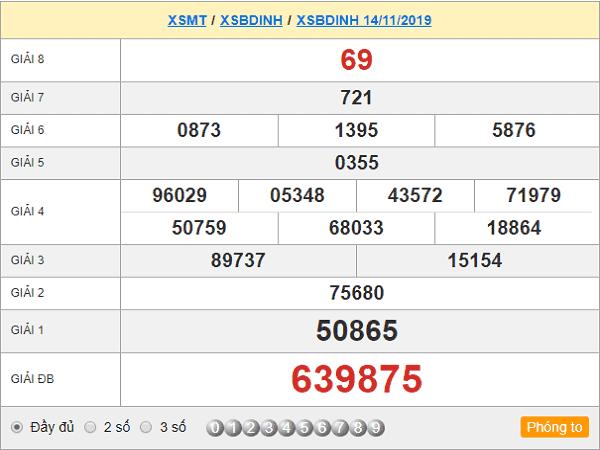 Tổng hợp phân tích chốt kết quả xổ số Bình Định ngày 21/11