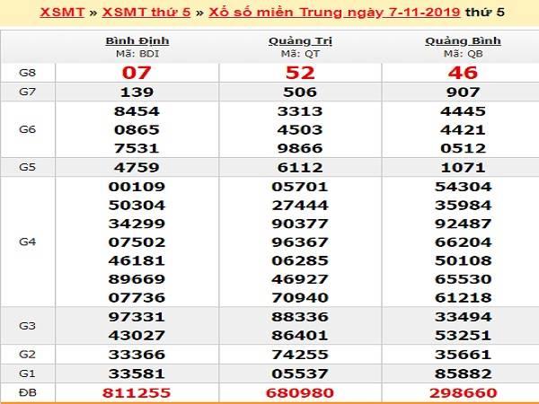 Dự đoán XSMT 8/11/2019 – Soi cầu Xổ Số Miền Trung Thứ 6 chính xác nhất