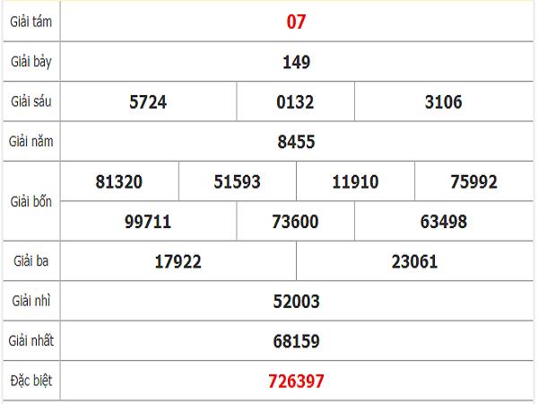 Quay thử dự đoán xổ số Bình Thuận thứ 5: