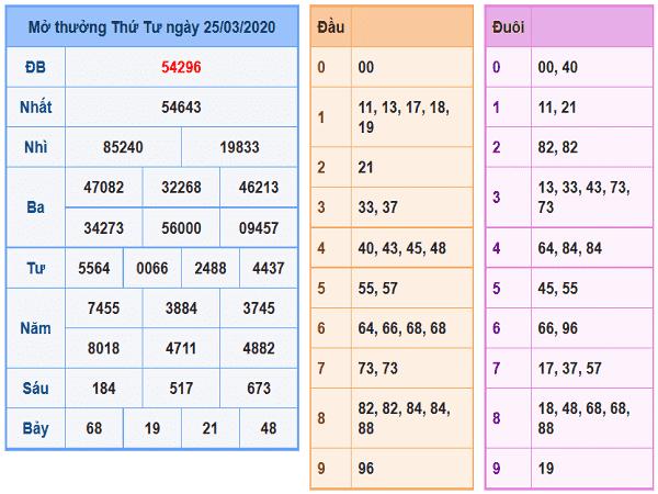 Thống kê xổ số miền bắc ngày 26/03 chuẩn