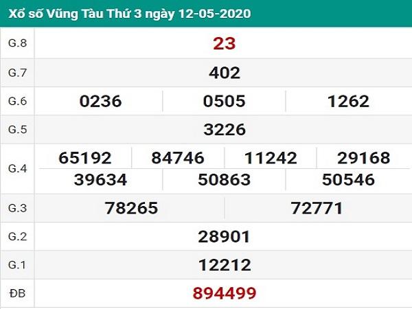 Tổng hợp KQXSVT- Dự đoán xổ số vũng tàu ngày 19/05 chuẩn xác