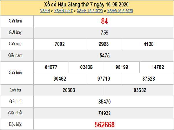 Phân tích KQXSHG- xổ số hậu giang ngày 23/05