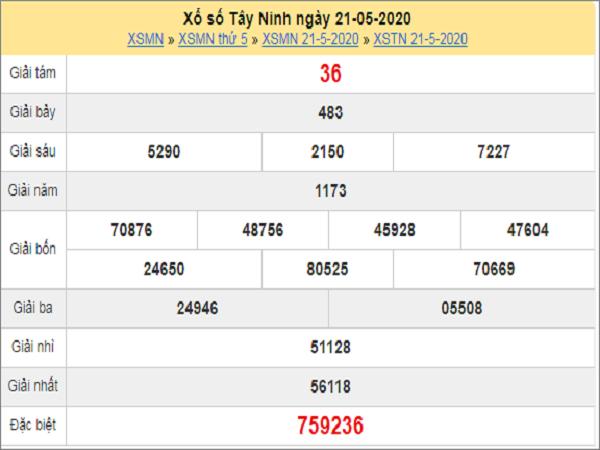 Dự đoán xổ số Tây Ninh 28-05-2020