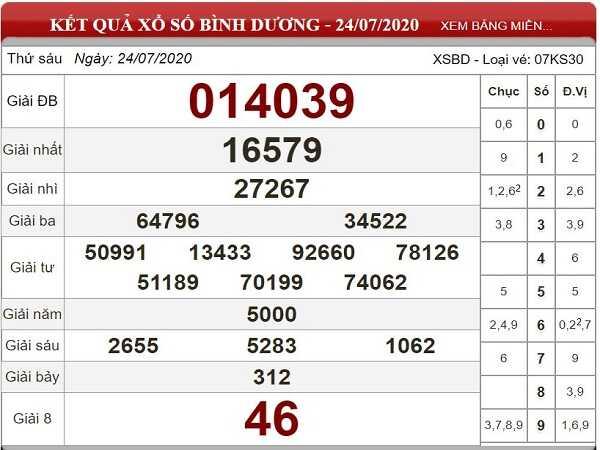 Bảng KQXSBD- Thống kê xổ số bình dương thứ 6 ngày 31/07 chuẩn