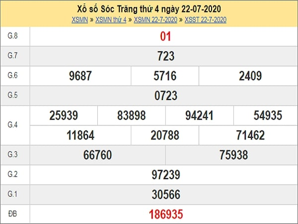 Nhận định XSST 29/7/2020