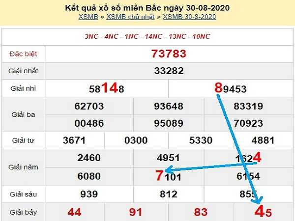 Phân tích KQXSMB- xổ số miền bắc ngày 31/08/2020 hôm nay