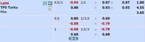 Tỷ lệ kèo giữa Lahti vs TPS Turku