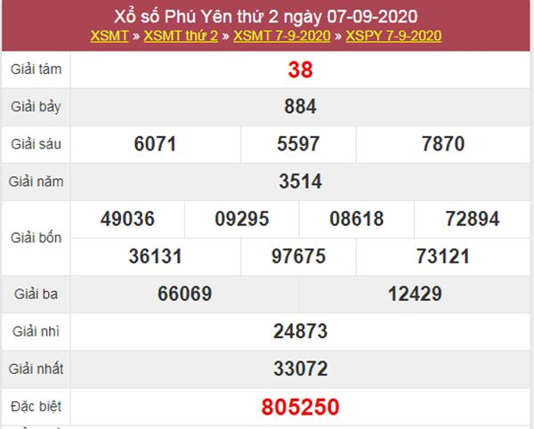 Soi cầu KQXS Phú Yên 14/9/2020 thứ 2 cùng chuyên gia
