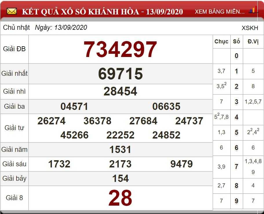 Thống kê KQXSKH- xổ số khánh hòa thứ 4 ngày 16/09/2020 hôm nay