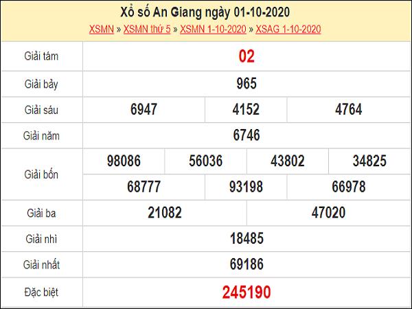 Phân tích XSAG 08/10/2020