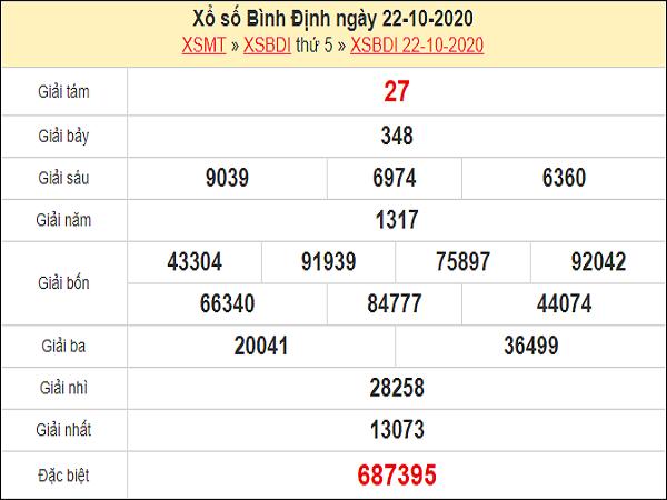 Dự đoán XSBDI 29/10/2020