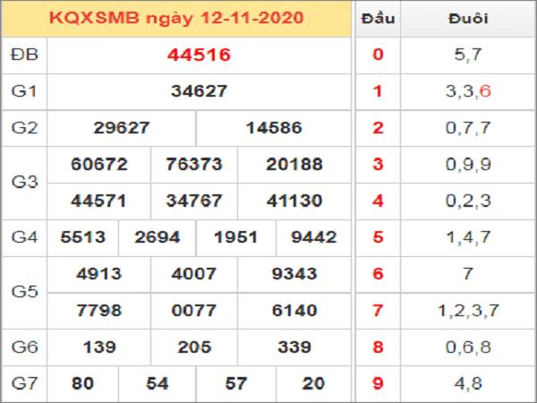 Nhận định XSMB ngày  13/11/2020- xổ số miền bắc
