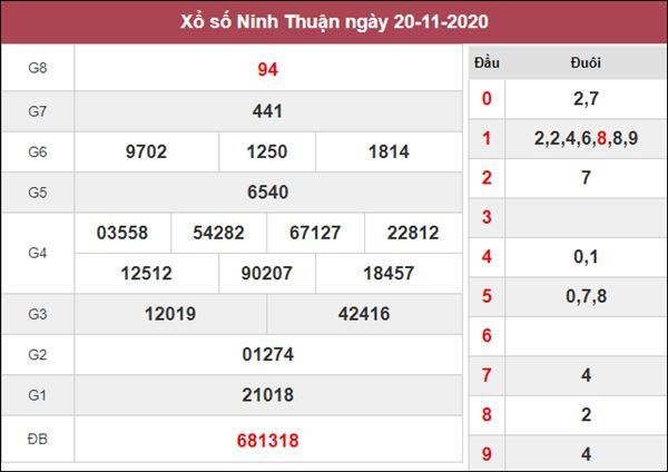 Phân tích XSNT 27/11/2020 chốt số dự đoán Ninh Thuận hôm nay