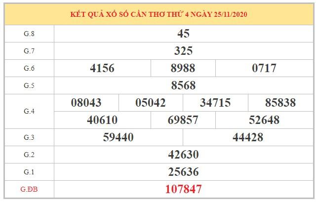Soi cầu XSCT ngày 2/12/2020 dựa trên kết quả kì trước