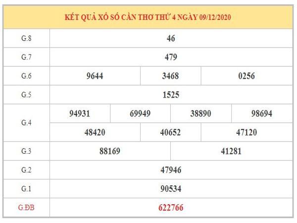 Dự đoán XSCT ngày 16/12/2020 dựa trên kết quả kì trước