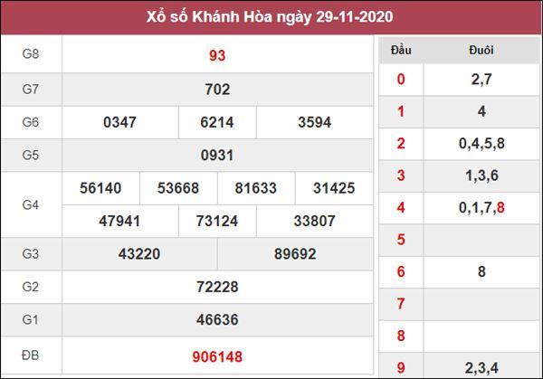 Nhận định KQXS Khánh Hòa 2/12/2020 chốt XSKH thứ 4