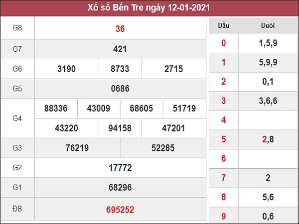 Nhận định XSBT 19/1/2021