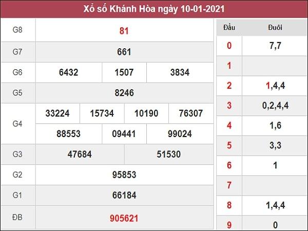 Nhận định XSKH 13/1/2021