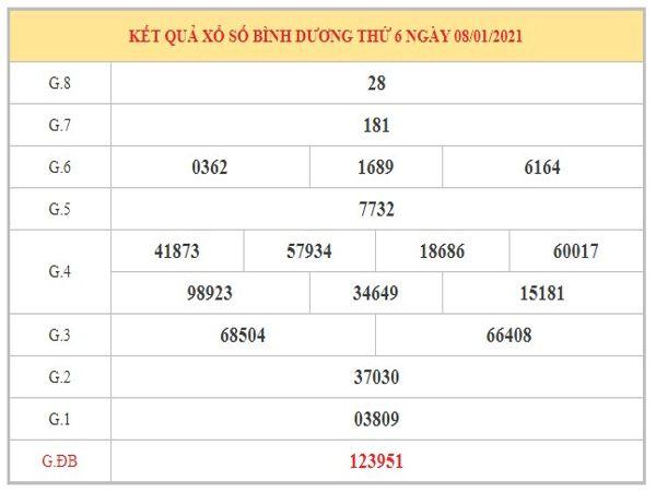 Nhận định KQXSBD ngày 15/1/2021 dựa trên kết quả kì trước