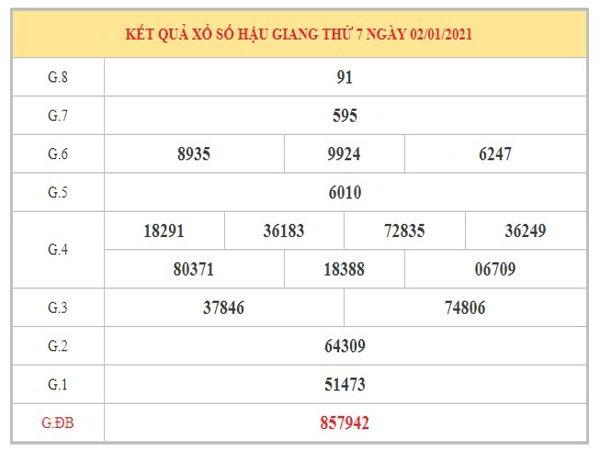Dự đoán XSHG ngày 9/1/2021 dựa trên kết quả kì trước