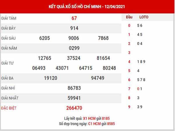 Thống kê XSHCM ngày 17/4/2021 đài Hồ Chí Minh thứ 7 hôm nay chính xác nhất