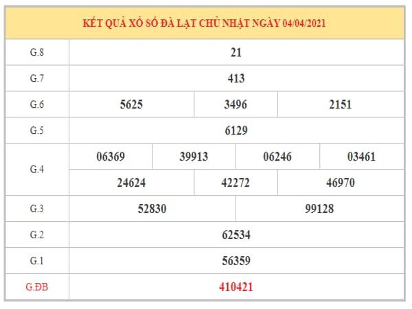 Thống kê KQXSDL ngày 11/4/2021 dựa trên kết quả kì trước