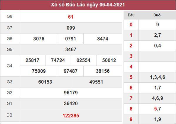 Thống kê XSDLK 13/4/2021 thứ 3 chốt loto gan cùng chuyên gia