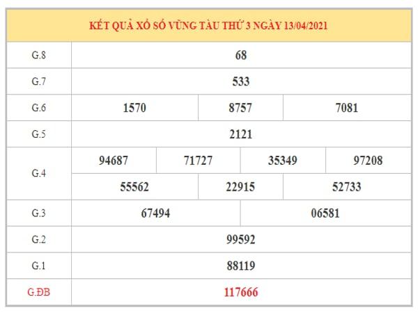 Dự đoán XSVT ngày 20/4/2021 dựa trên kết quả kì trước