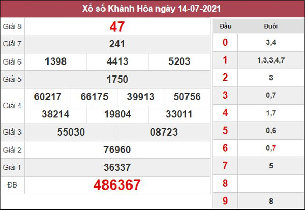 Thống kê XSKH 18/7/2021 tổng hợp cặp lô số đẹp Khánh Hòa