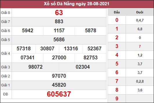 Nhận định KQXSDNG ngày 1/9/2021 dựa trên kết quả kì trước