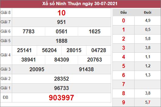 Soi cầu XSNT ngày 6/8/2021 dựa trên kết quả kì trước