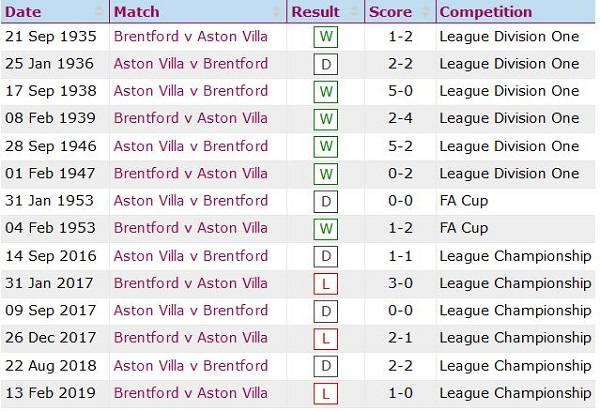 Lịch sử đối đầu Aston Villa vs Brentford
