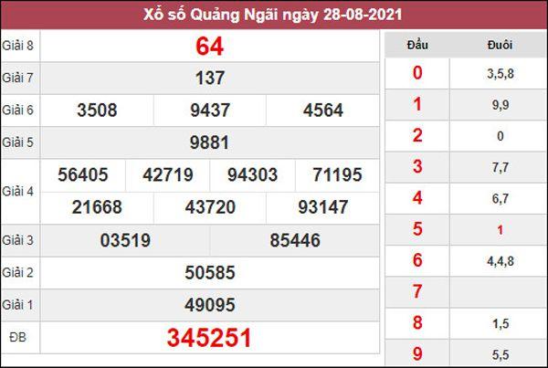 Dự đoán XSQNG 11/9/2021 chốt kết quả Quảng Ngãi thứ 7